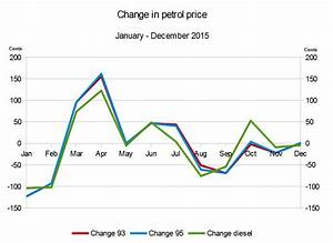 Petrol Price In South Africa  2015 Vs 2014
