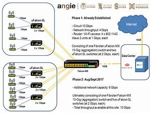 Gigabit Solutions For 5g And Future Networks From Angie