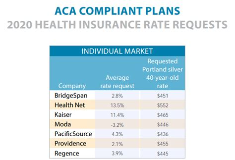 Reconcile your premium tax credit for 2020. A first look at requested rates for 2020 individual and small group health insurance plans ...