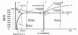 Draw And Explain Isomorphous And Eutectoid Phase Diagram