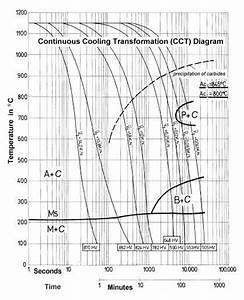 Transformation Diagrams  Cct  U0026 Ttt