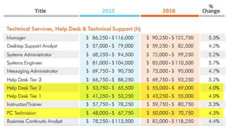 help desk manager salary help desk tier 1 salary best home design 2018