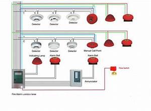 Kapling Bisnis Para Pekerja  Sistem Fire Alarm Gedung