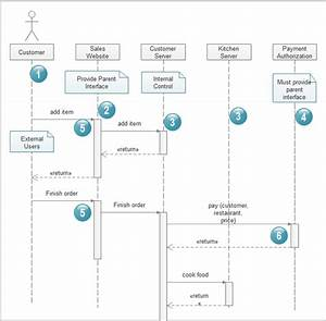 What Is The Best Software To Generate Uml Diagrams From