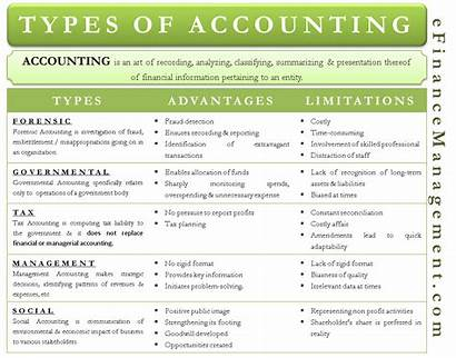 Accounting Types Financial Disadvantages Advantages Efinancemanagement Management