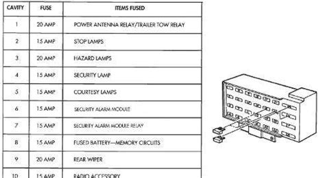 96 Jeep Grand Limited Fuse Panel Diagram by Wont Start And Fuse On Console Fixya