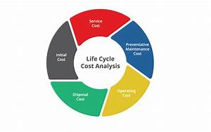 Flux Life Cycle Cost Defined