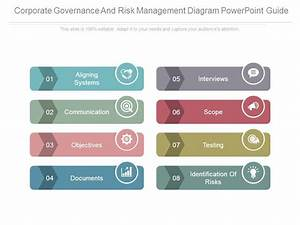 Corporate Governance And Risk Management Diagram