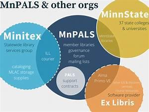 Mnpals Essentials