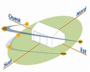 Connaitre Orientation Maison : ecovivre ~ Premium-room.com Idées de Décoration