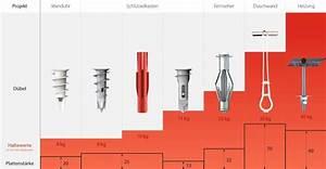 Dübel Für Rigipswand : d bel f r gipskarton wandfarben fassadenfarbe wand deckenfarbe fassadenelemente ~ Yasmunasinghe.com Haus und Dekorationen