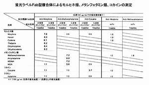 Bora Basic Test : wo2013065314a1 fluoroimmunoassay method using polypeptide complex containing fluorolabeled ~ Markanthonyermac.com Haus und Dekorationen