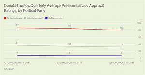 Trump Job Approval Slips to 36.9% in His Third Quarter