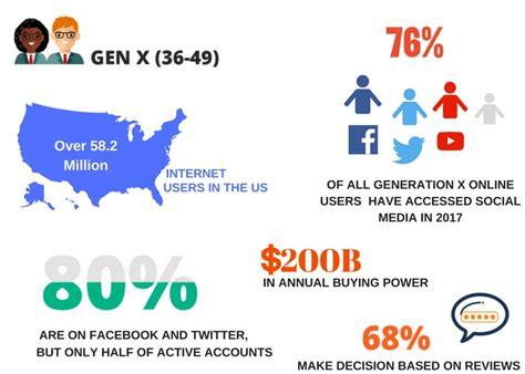 generation gen millennial between technology differences millennials social period digital names case before xers audience etc