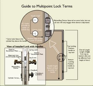 multipoint lock glossary  terms