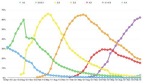 Updated Android Version Charts