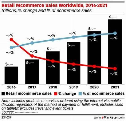 Emarketer Retail Mcommerce Sales Worldwide 2021