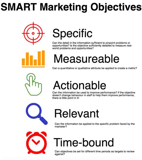 What Is Meant By Career Objective by How To Define Smart Marketing Objectives A Guide With
