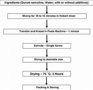 Flow Diagram For Preparation Of Pasta Samples