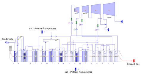 Heat Pressure Diagram by Schematic Of The Heat Recovery Steam Generator Hrsg And