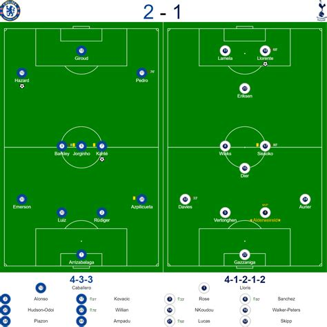 Chelsea v Spurs Carabao Cup Review
