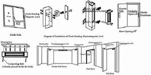Electromagnetic Magnetic Locks Instruction Manual Offers
