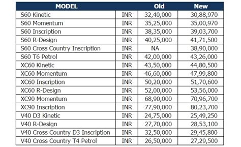 prices  volvo cars revised  india  financial express