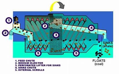 Drum Medium Dense Cyclone Separator Plant Graphic