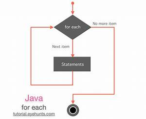 Java For Each Loop  With Images
