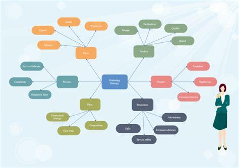 concept maps templates steps marketing strategy concept map free marketing strategy