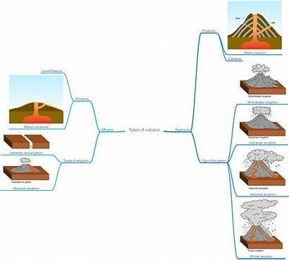 Types Volcano Volcanoes Geography Level