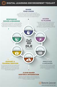 Digital Learning Environment Toolkit Infographic