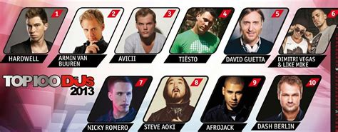 Best Dj Magazine Who Is Your 1 Dj Mag Top 100 Edmofy