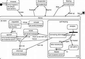 State Diagram For The Commerce Agent
