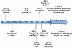 The Origins And Early History Of Anabolic Steroids  U2013 Ironmag Labs
