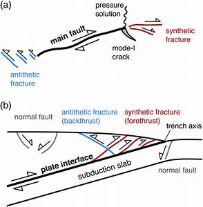 Schematic Diagrams Of Fault Zone Structures For  A  A