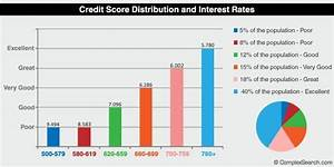 Why Are Credit Card Interest Rates So High