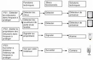 Exemple Production Ilot3