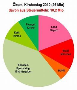 Subventionen Kirchentage 2003
