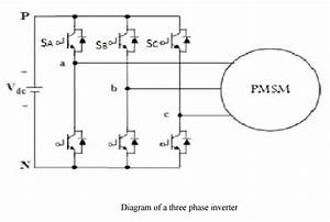 Power Factor Correction Of Permanent Magnet Synchronous