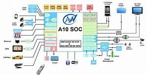 Allwinner A10 Soc    Processor