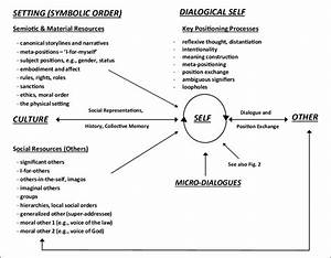 Positioning Processes In A Dialogical Self