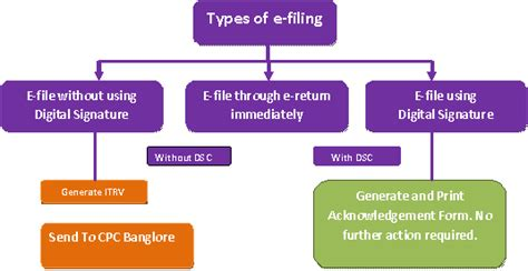 No matter which product you choose, please read the qualifying criteria carefully before you get started. E-Filing Income Tax Return,ITR, Return Filing -Finpinch.com