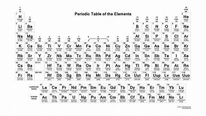 Periodic Table Printable Science Notes Elements Contains