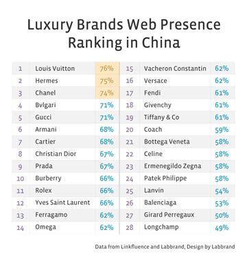 branding practices  china luxury industry