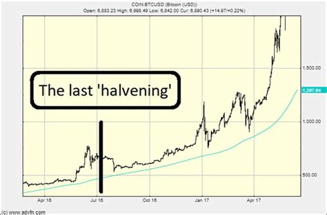 As a result, bitcoin has been plagued by a high degree of volatility. Bitcoin: The Halvening Cometh - Forbes - Bitcoin Maximalist
