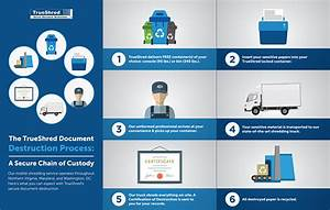 the document destruction process secure on site With document shredding maryland