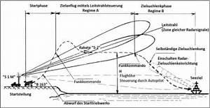Flugbahn Geschoss Berechnen : ausr stung einsatzprinzip ttd des krk sopka geschichte ~ Themetempest.com Abrechnung
