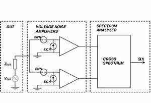 Block Diagram Of The Correlation Spectrum Analyzer