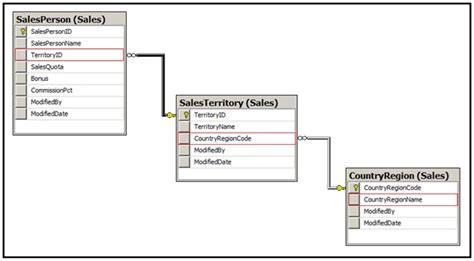 sql trigger audit table changes data auditing tool audit trigger generator codeproject
